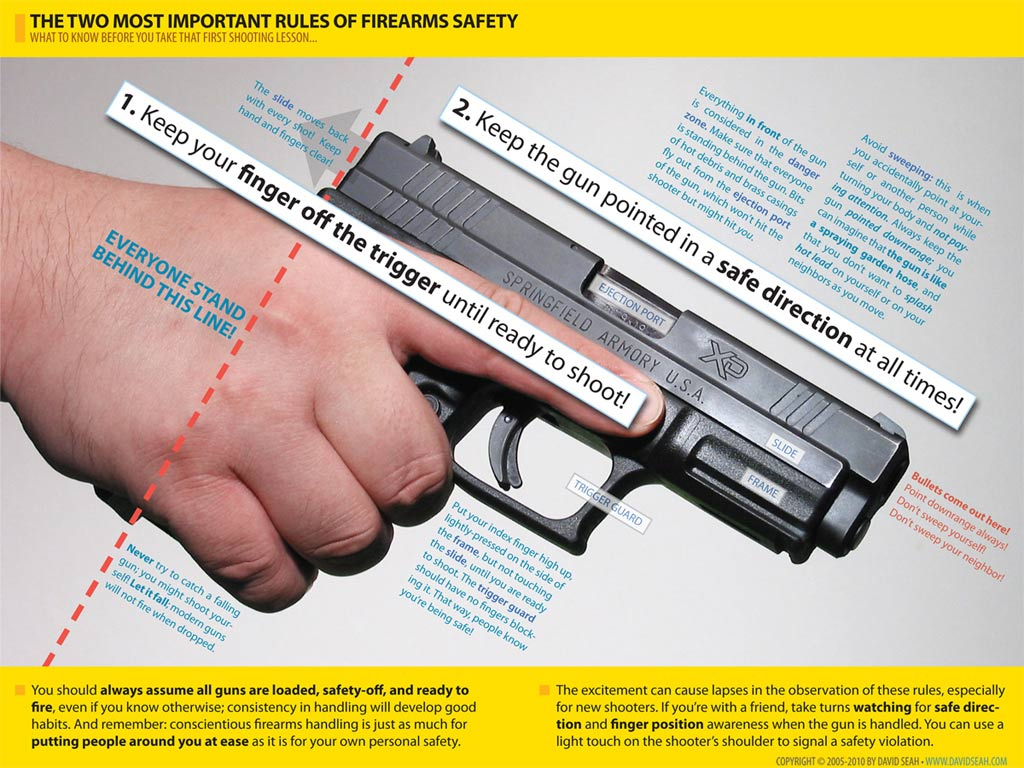 gun safety The us has one of the highest reported rates of unintentional child gun deaths in the world not many people are aware how big of a problem gun accidents in the us actually are.